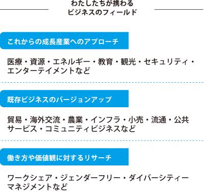 Miyoshi Co-Laborationsが携わるビジネスフィールド